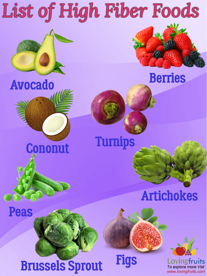All Types Of High Fiber Foods